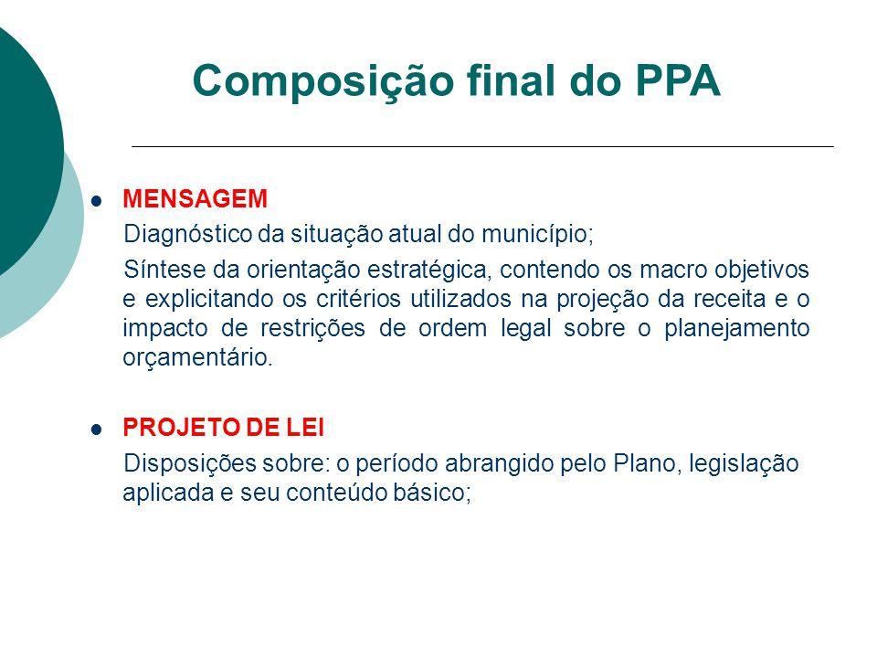 Composição final do PPA MENSAGEM Diagnóstico da situação atual do município; Síntese da orientação estratégica, contendo os macro objetivos e explicit