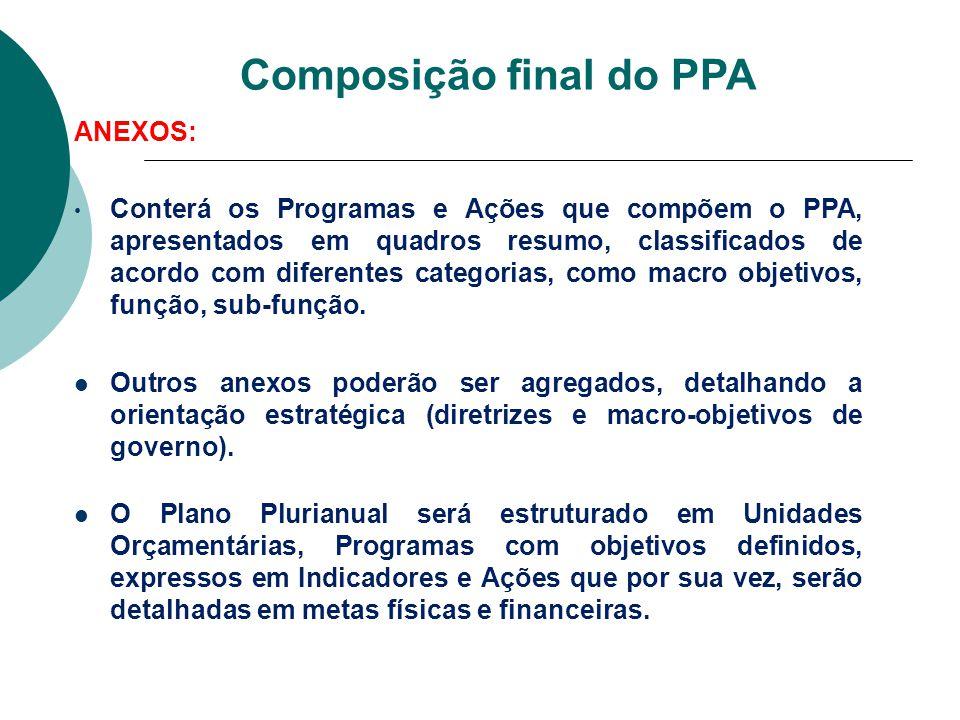 Composição final do PPA ANEXOS: Conterá os Programas e Ações que compõem o PPA, apresentados em quadros resumo, classificados de acordo com diferentes