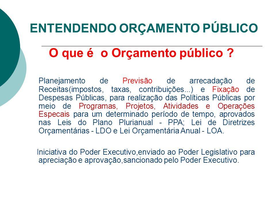 ENTENDENDO ORÇAMENTO PÚBLICO O que é o Orçamento público ? Planejamento de Previsão de arrecadação de Receitas(impostos, taxas, contribuições...) e Fi