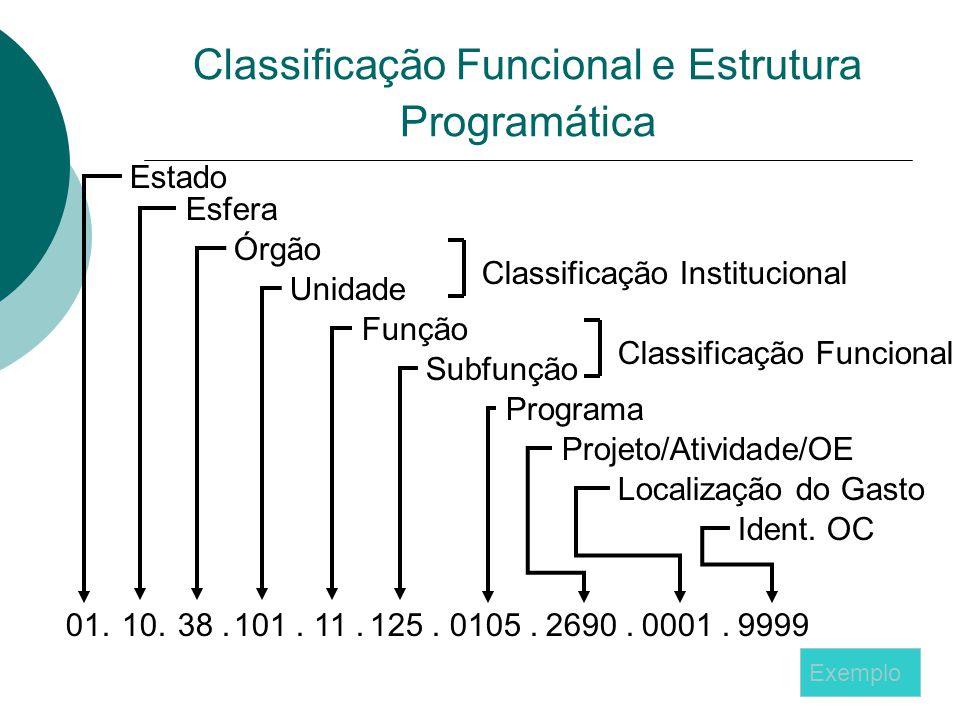 Classificação Funcional e Estrutura Programática 10. Estado Esfera Órgão Unidade 38.101.11.125.0105.01.2690.0001.9999 Função Subfunção Programa Projet