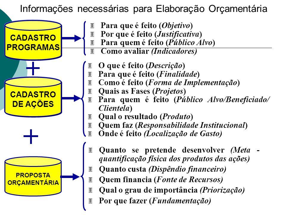 Informações necessárias para Elaboração Orçamentária 3 O que é feito (Descrição) 3 Para que é feito (Finalidade) 3 Como é feito (Forma de Implementaçã