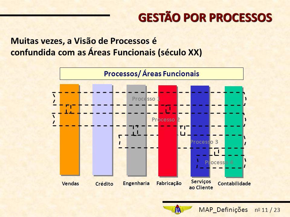 MAP_Definições n o 11 / 23 EngenhariaFabricação Serviços ao Cliente ContabilidadeVendas Crédito Processos/ Áreas Funcionais Processo 1 Processo 4 Processo 3 Processo 2 Muitas vezes, a Visão de Processos é confundida com as Áreas Funcionais (século XX) GESTÃO POR PROCESSOS
