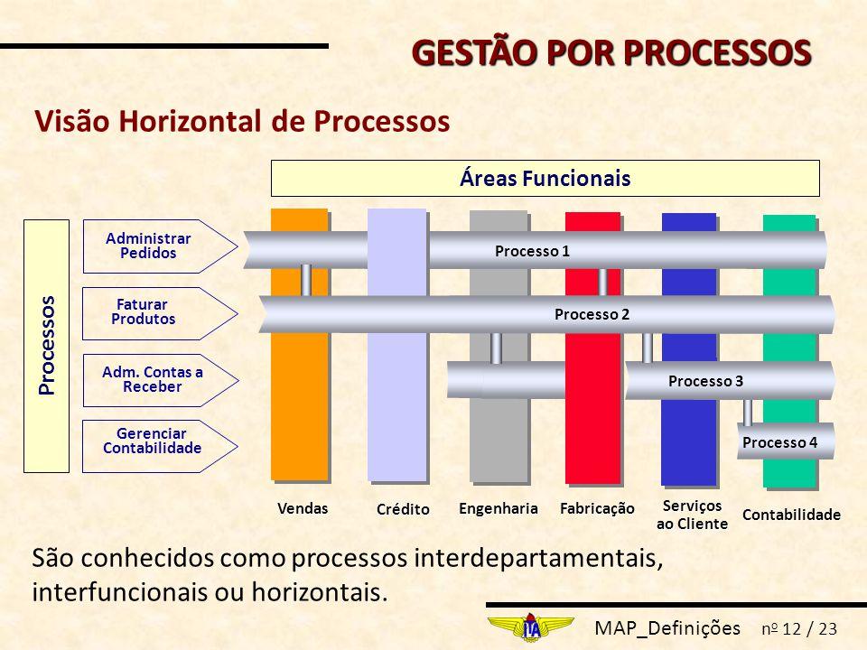 MAP_Definições n o 12 / 23 Visão Horizontal de Processos EngenhariaFabricação Serviços ao Cliente Contabilidade Vendas Crédito Áreas Funcionais Administrar Pedidos Adm.