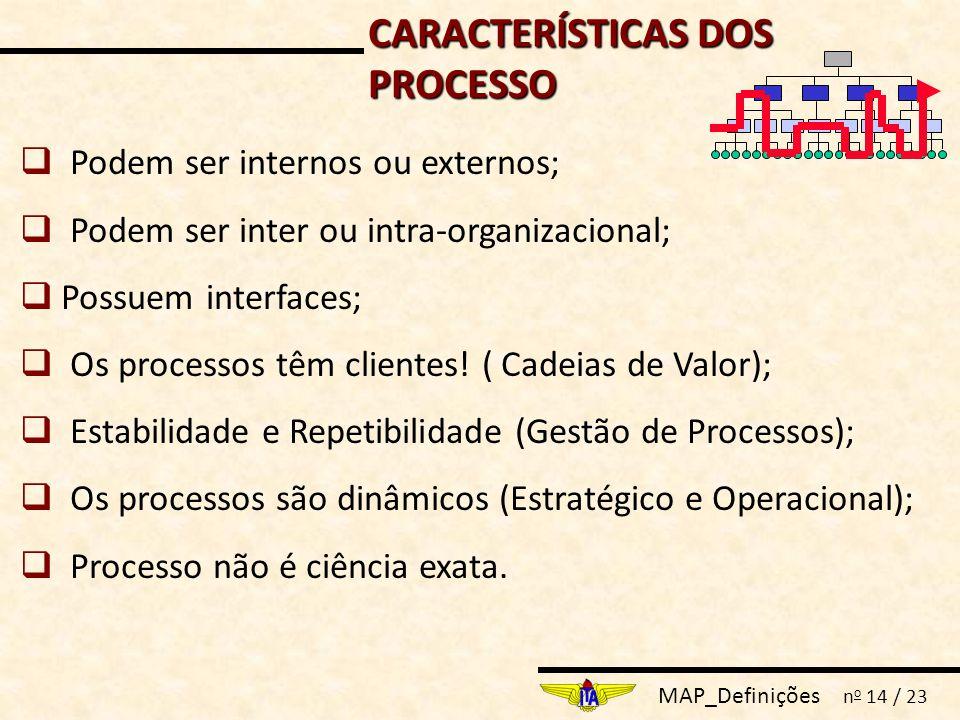 MAP_Definições n o 14 / 23 CARACTERÍSTICAS DOS PROCESSO  Podem ser internos ou externos;  Podem ser inter ou intra-organizacional;  Possuem interfaces;  Os processos têm clientes.