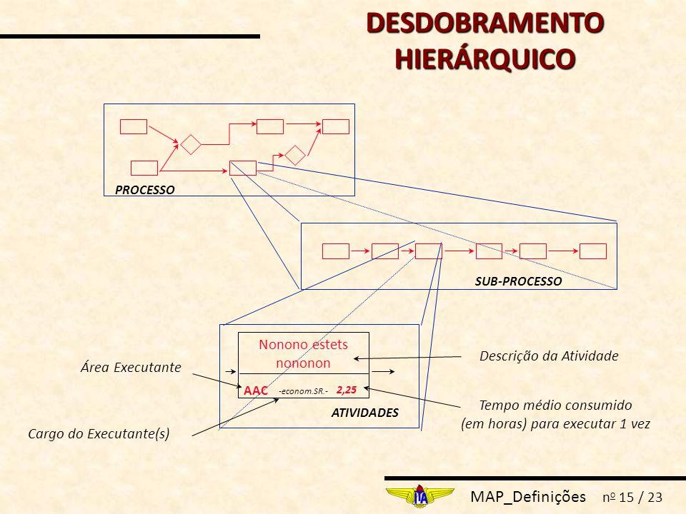 MAP_Definições n o 15 / 23 PROCESSO SUB-PROCESSO ATIVIDADES Nonono estets nononon AAC 2,25 -econom.SR.- Área Executante Cargo do Executante(s) Tempo m
