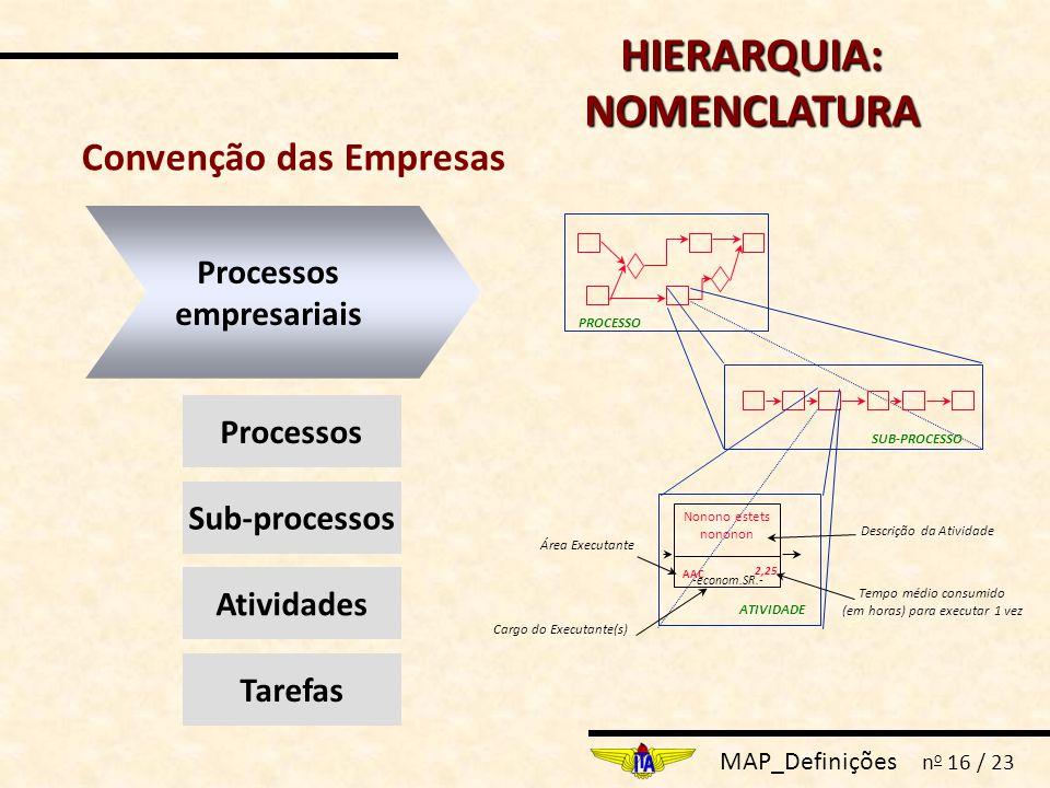 MAP_Definições n o 16 / 23 HIERARQUIA: NOMENCLATURA Processos empresariais Processos Sub-processos Tarefas Atividades Convenção das Empresas PROCESSO SUB-PROCESSO ATIVIDADE Nonono estets nononon AAC 2,25 -econom.SR.- Área Executante Cargo do Executante(s) Tempo médio consumido (em horas) para executar 1 vez Descrição da Atividade