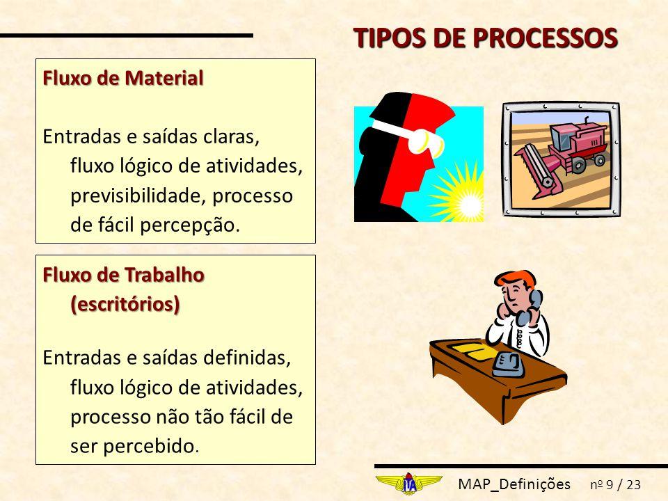 MAP_Definições n o 9 / 23 TIPOS DE PROCESSOS Fluxo de Trabalho (escritórios) Entradas e saídas definidas, fluxo lógico de atividades, processo não tão fácil de ser percebido.