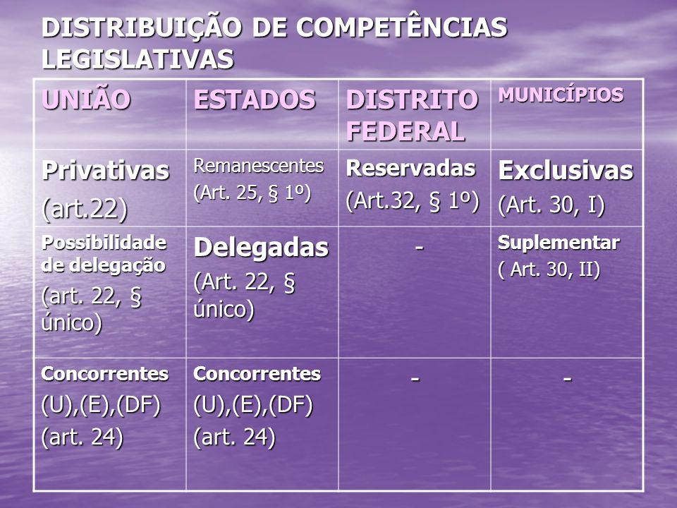 DISTRIBUIÇÃO DE COMPETÊNCIAS LEGISLATIVAS UNIÃOESTADOS DISTRITO FEDERAL MUNICÍPIOS Privativas(art.22)Remanescentes (Art.