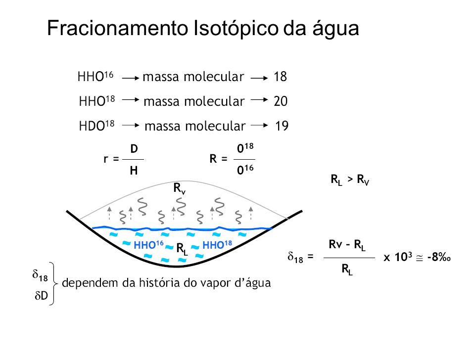 Fracionamento Isotópico da água