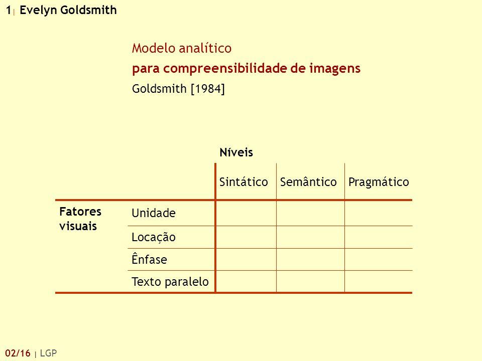 Modelo analítico para compreensibilidade de imagens Goldsmith [1984] Fatores visuais Texto paralelo Ênfase Locação Unidade PragmáticoSemânticoSintátic