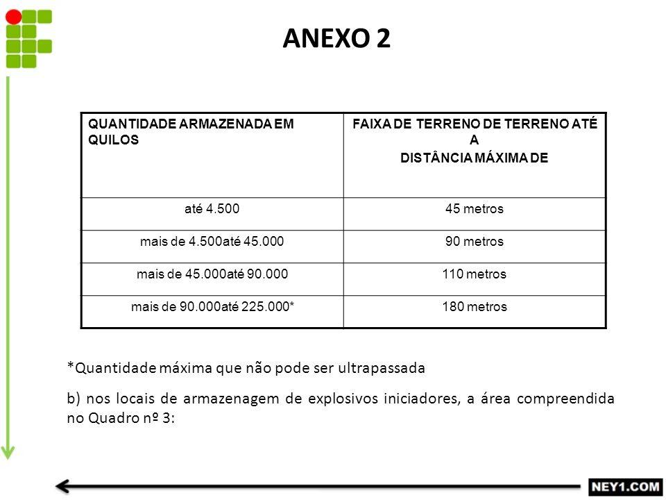 ANEXO 2 QUANTIDADE ARMAZENADA EM QUILOS FAIXA DE TERRENO DE TERRENO ATÉ A DISTÂNCIA MÁXIMA DE até 4.50045 metros mais de 4.500até 45.00090 metros mais