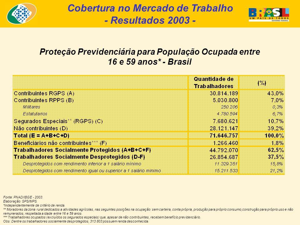 Cobertura no Mercado de Trabalho - Resultados 2003 - Proteção Previdenciária para População Ocupada entre 16 e 59 anos* - Brasil Fonte: PNAD/IBGE - 2003.