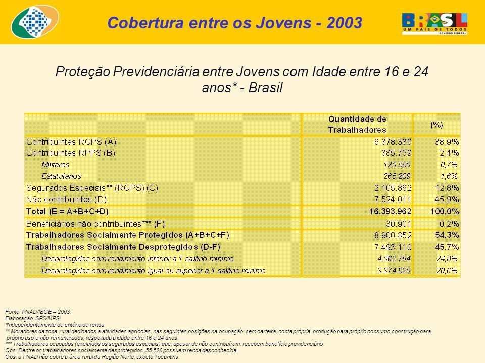 Cobertura entre os Jovens - 2003 Proteção Previdenciária entre Jovens com Idade entre 16 e 24 anos* - Brasil Fonte: PNAD/IBGE – 2003.