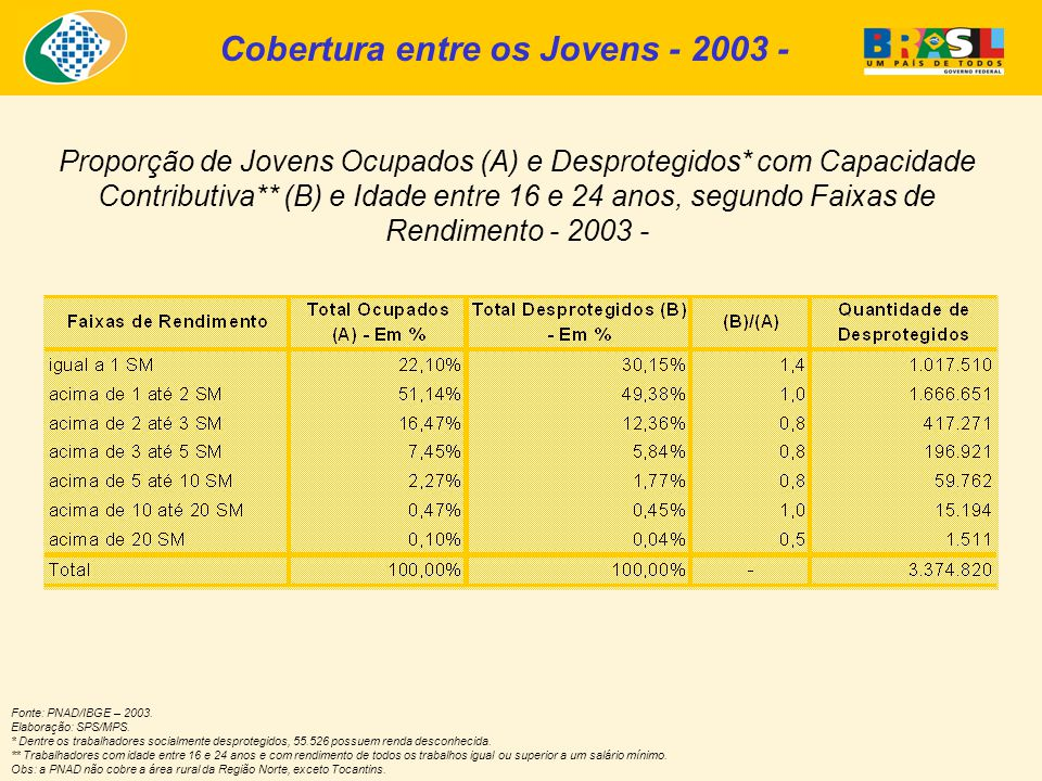 Proporção de Jovens Ocupados (A) e Desprotegidos* com Capacidade Contributiva** (B) e Idade entre 16 e 24 anos, segundo Faixas de Rendimento - 2003 - Fonte: PNAD/IBGE – 2003.