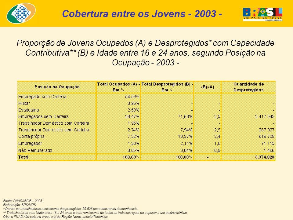 Proporção de Jovens Ocupados (A) e Desprotegidos* com Capacidade Contributiva** (B) e Idade entre 16 e 24 anos, segundo Posição na Ocupação - 2003 - Fonte: PNAD/IBGE – 2003.