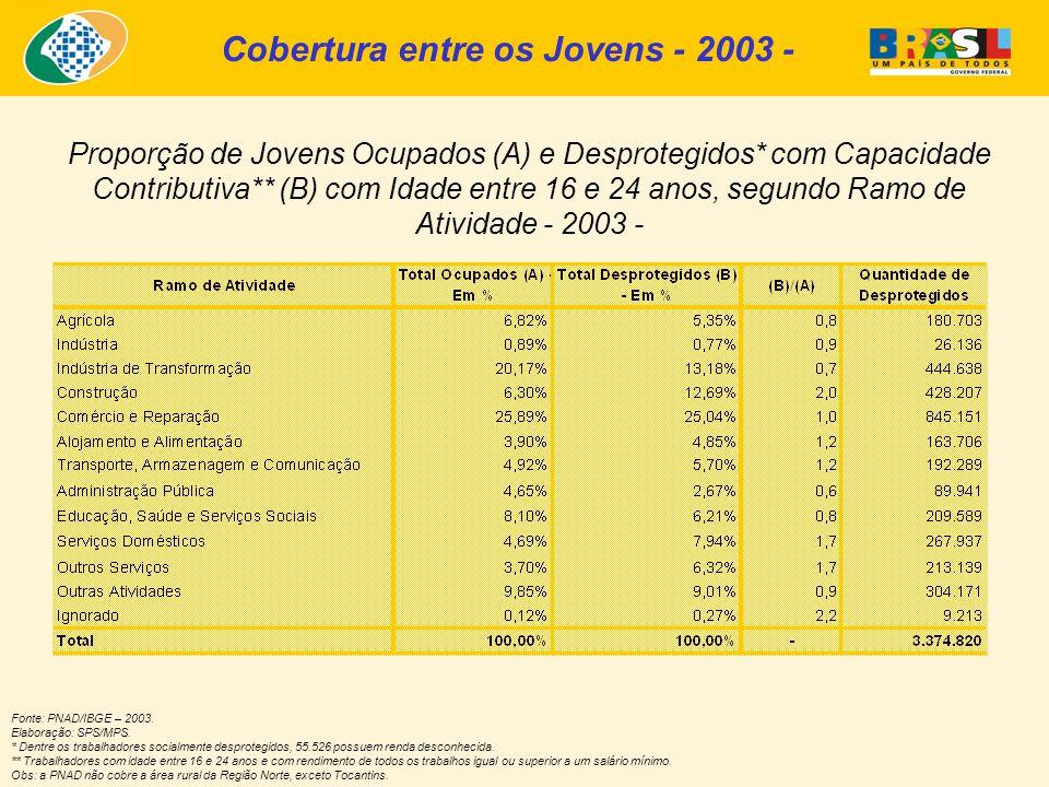 Proporção de Jovens Ocupados (A) e Desprotegidos* com Capacidade Contributiva** (B) com Idade entre 16 e 24 anos, segundo Ramo de Atividade - 2003 - Fonte: PNAD/IBGE – 2003.