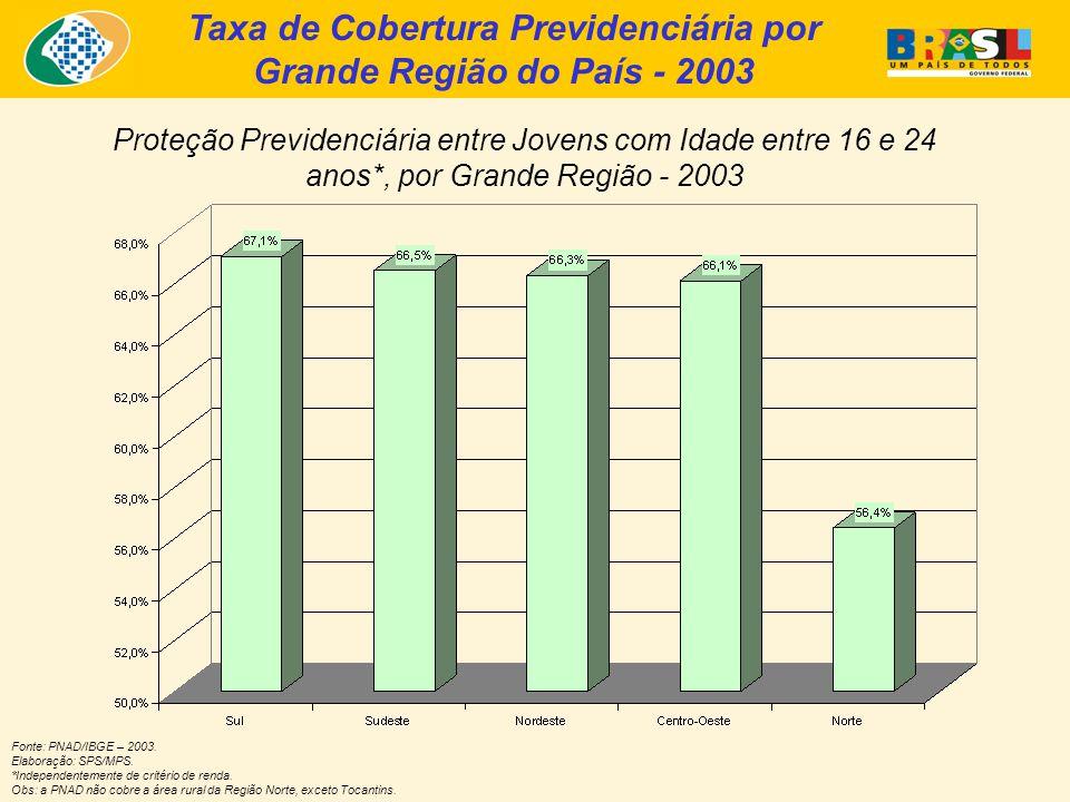 Taxa de Cobertura Previdenciária por Grande Região do País - 2003 Proteção Previdenciária entre Jovens com Idade entre 16 e 24 anos*, por Grande Região - 2003 Fonte: PNAD/IBGE – 2003.