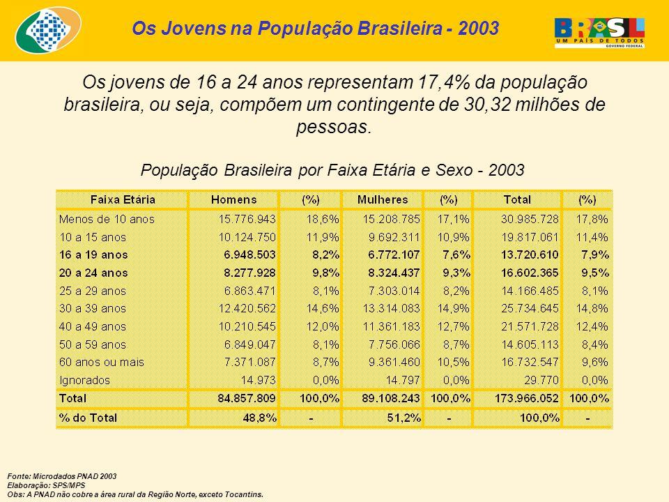 Os jovens de 16 a 24 anos representam 17,4% da população brasileira, ou seja, compõem um contingente de 30,32 milhões de pessoas.
