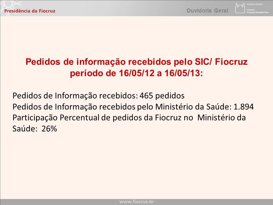 Ouvidoria Geral Pedidos de informação recebidos pelo SIC/ Fiocruz período de 16/05/12 a 16/05/13: Pedidos de Informação recebidos: 465 pedidos Pedidos