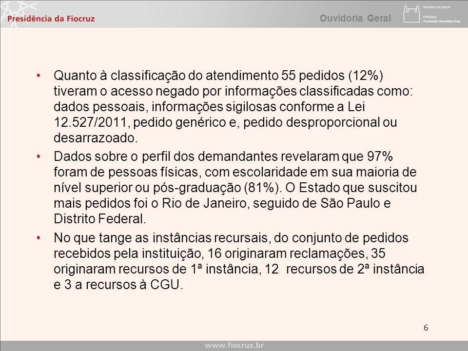Ouvidoria Geral Quanto à classificação do atendimento 55 pedidos (12%) tiveram o acesso negado por informações classificadas como: dados pessoais, inf