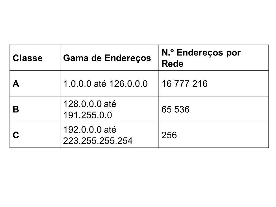 ClasseGama de Endereços N.º Endereços por Rede A1.0.0.0 até 126.0.0.016 777 216 B 128.0.0.0 até 191.255.0.0 65 536 C 192.0.0.0 até 223.255.255.254 256