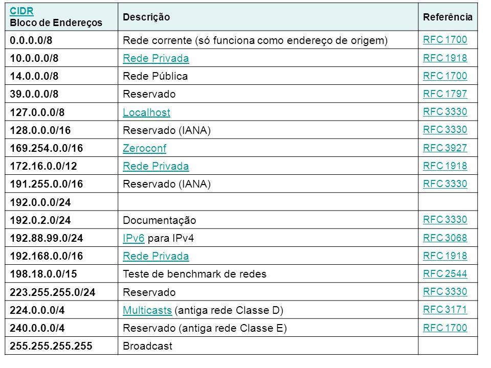 CIDR Bloco de Endereços DescriçãoReferência 0.0.0.0/8Rede corrente (só funciona como endereço de origem) RFC 1700 10.0.0.0/8Rede Privada RFC 1918 14.0