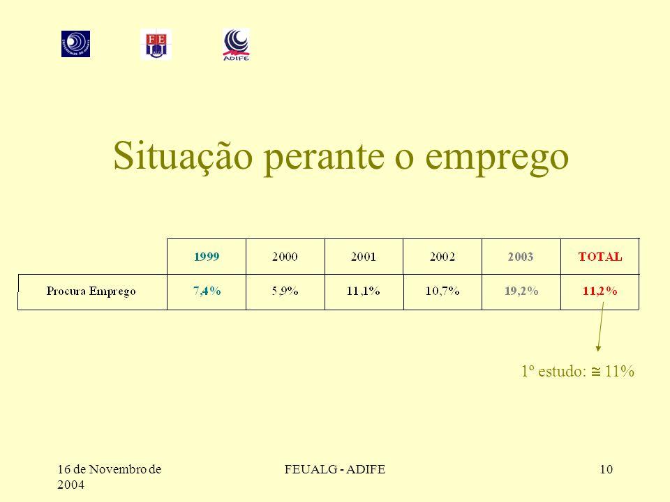 16 de Novembro de 2004 FEUALG - ADIFE10 Situação perante o emprego 1º estudo:  11%