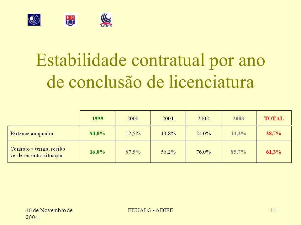 16 de Novembro de 2004 FEUALG - ADIFE11 Estabilidade contratual por ano de conclusão de licenciatura