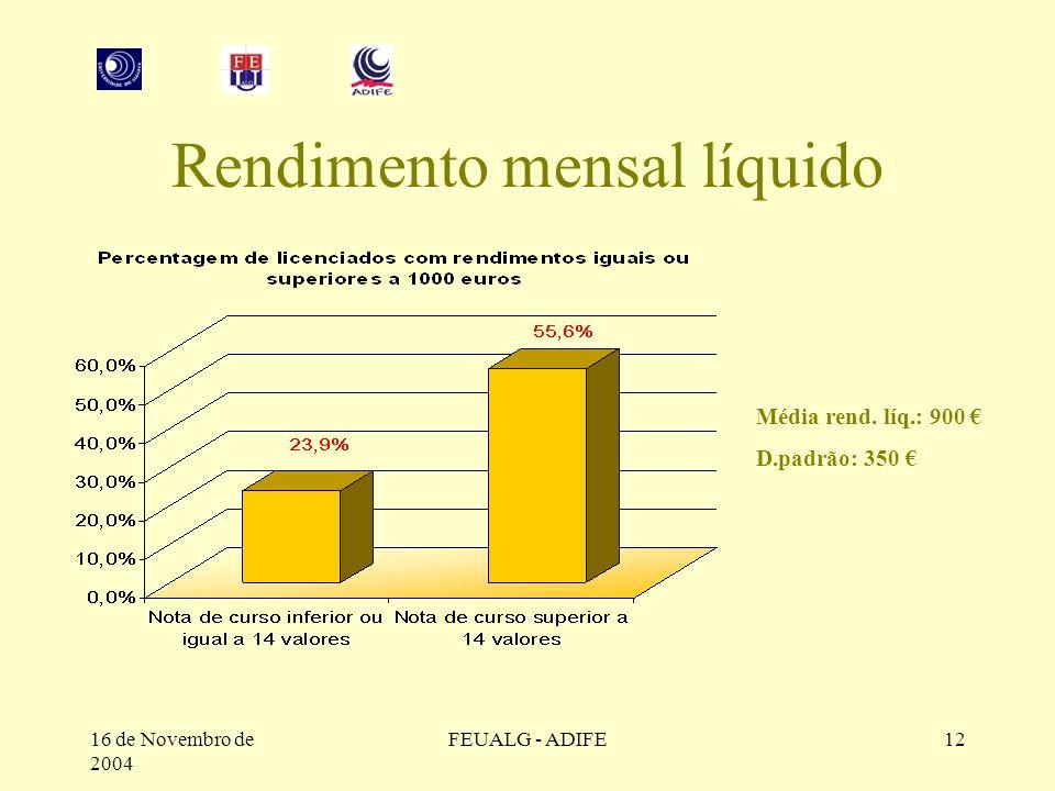16 de Novembro de 2004 FEUALG - ADIFE12 Rendimento mensal líquido Média rend.