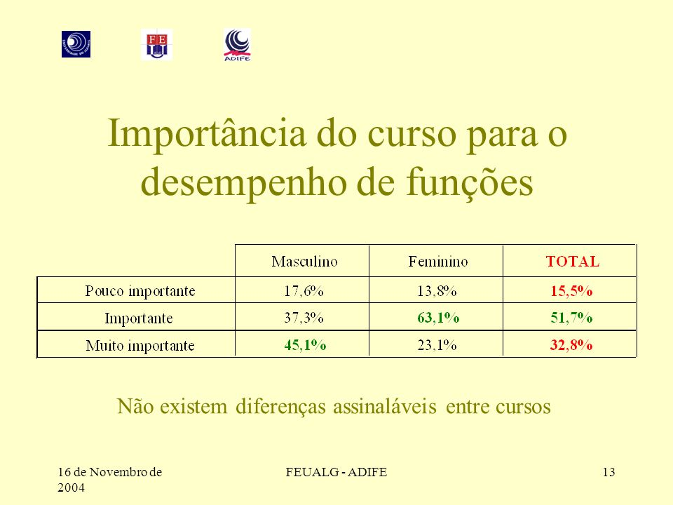 16 de Novembro de 2004 FEUALG - ADIFE13 Importância do curso para o desempenho de funções Não existem diferenças assinaláveis entre cursos