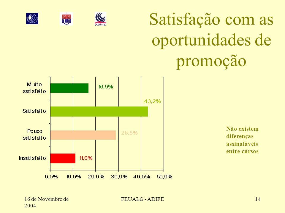 16 de Novembro de 2004 FEUALG - ADIFE14 Satisfação com as oportunidades de promoção Não existem diferenças assinaláveis entre cursos