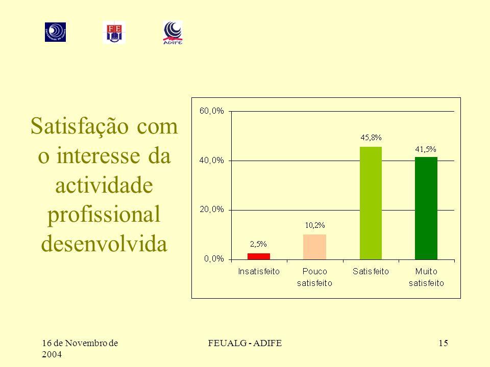 16 de Novembro de 2004 FEUALG - ADIFE15 Satisfação com o interesse da actividade profissional desenvolvida