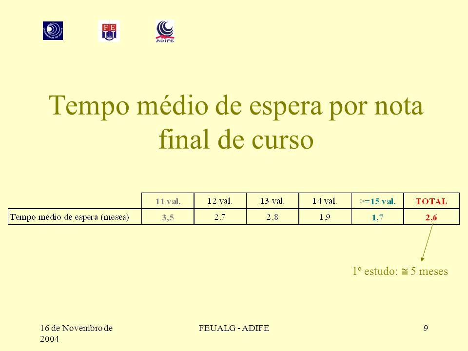 16 de Novembro de 2004 FEUALG - ADIFE9 Tempo médio de espera por nota final de curso 1º estudo:  5 meses