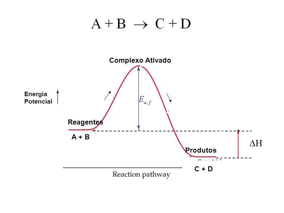 11 A + B C + D Energia Potencial Complexo Ativado Reagentes Produtos HH