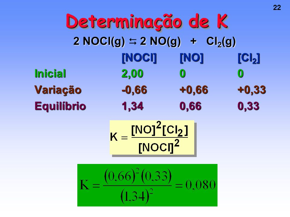 22 Determinação de K 2 NOCl(g) 2 NO(g) + Cl 2 (g) 2 NOCl(g)  2 NO(g) + Cl 2 (g) [NOCl][NO][Cl 2 ] Inicial2,0000 Variação-0,66+0,66+0,33 Equilíbrio1,340,660,33