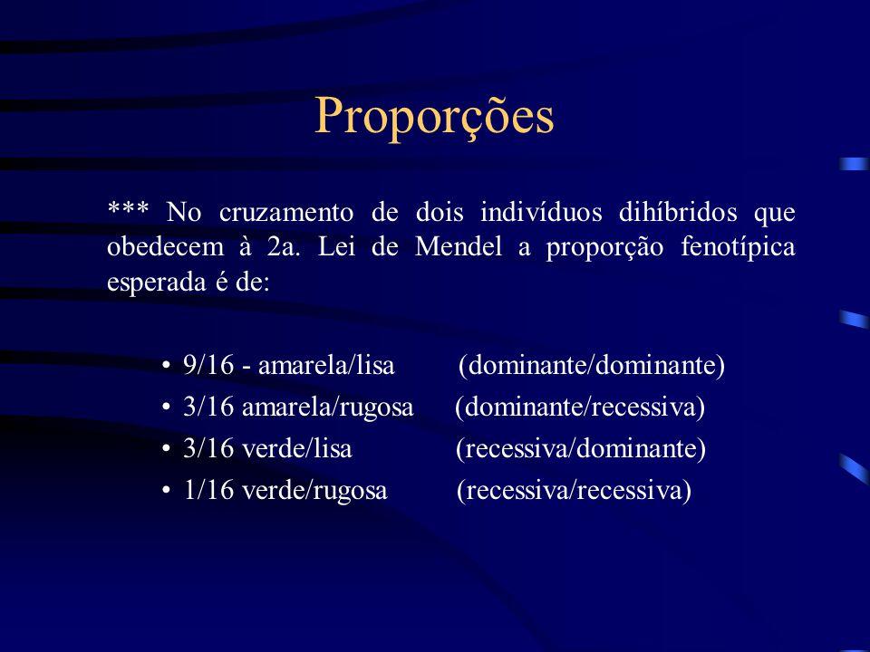 Proporções *** No cruzamento de dois indivíduos dihíbridos que obedecem à 2a. Lei de Mendel a proporção fenotípica esperada é de: 9/16 - amarela/lisa