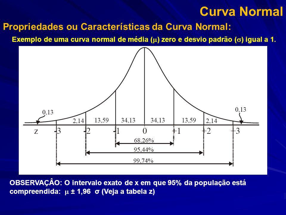 Curva Normal Propriedades ou Características da Curva Normal: Exemplo de uma curva normal de média (  ) zero e desvio padrão (  ) igual a 1. OBSERVA