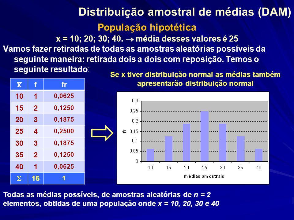 Distribuição amostral de médias (DAM) População hipotética x = 10; 20; 30; 40.  média desses valores é 25 Vamos fazer retiradas de todas as amostras