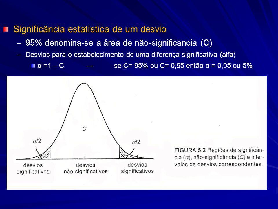 Significância estatística de um desvio – –95% denomina-se a área de não-significancia (C) – –Desvios para o estabelecimento de uma diferença significativa (alfa) α =1 – C→se C= 95% ou C= 0,95 então α = 0,05 ou 5%