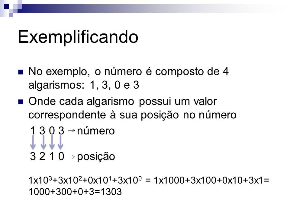 Exemplificando No exemplo, o número é composto de 4 algarismos: 1, 3, 0 e 3 Onde cada algarismo possui um valor correspondente à sua posição no número