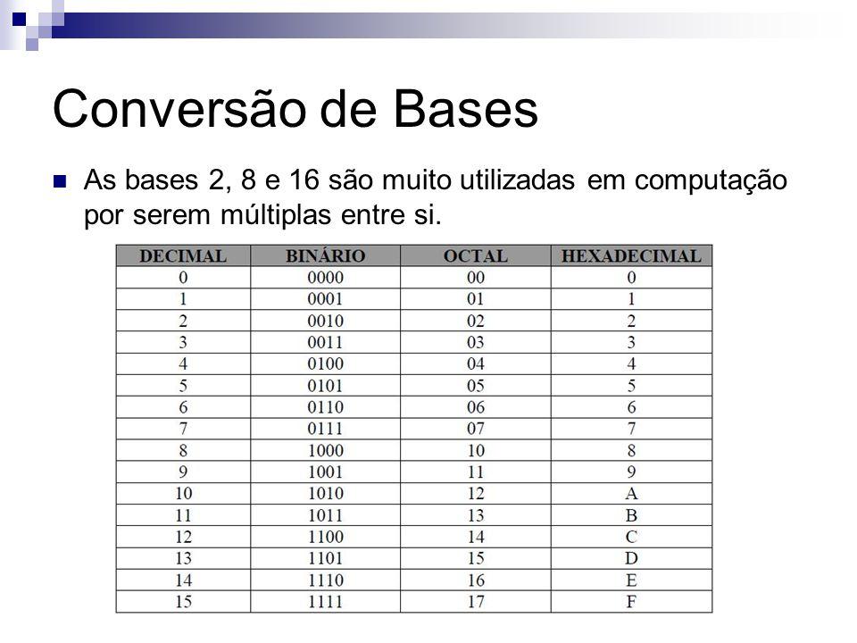 Conversão de Bases As bases 2, 8 e 16 são muito utilizadas em computação por serem múltiplas entre si.