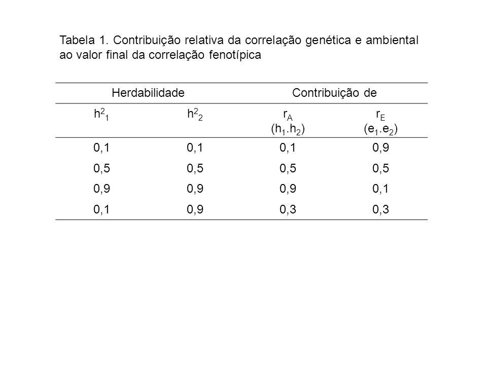 HerdabilidadeContribuição de h21h21 h22h22 r A (h 1.h 2 ) r E (e 1.e 2 ) 0,1 0,9 0,5 0,9 0,1 0,90,3 Tabela 1.