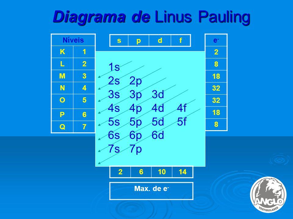 Diagrama de Linus Pauling Níveis K1 L2 M3 N4 O5 P6 Q7 e-e- 2 8 18 32 18 8 1s 2s 2p 3s 3p 3d 4s 4p 4d 4f 5s 5p 5d 5f 6s 6p 6d 7s 7p 261014 Max.