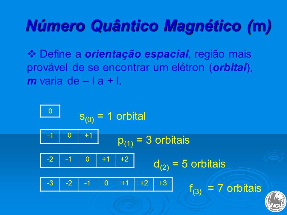 Número Quântico Magnético (m)  Define a orientação espacial, região mais provável de se encontrar um elétron (orbital), m varia de – l a + l.