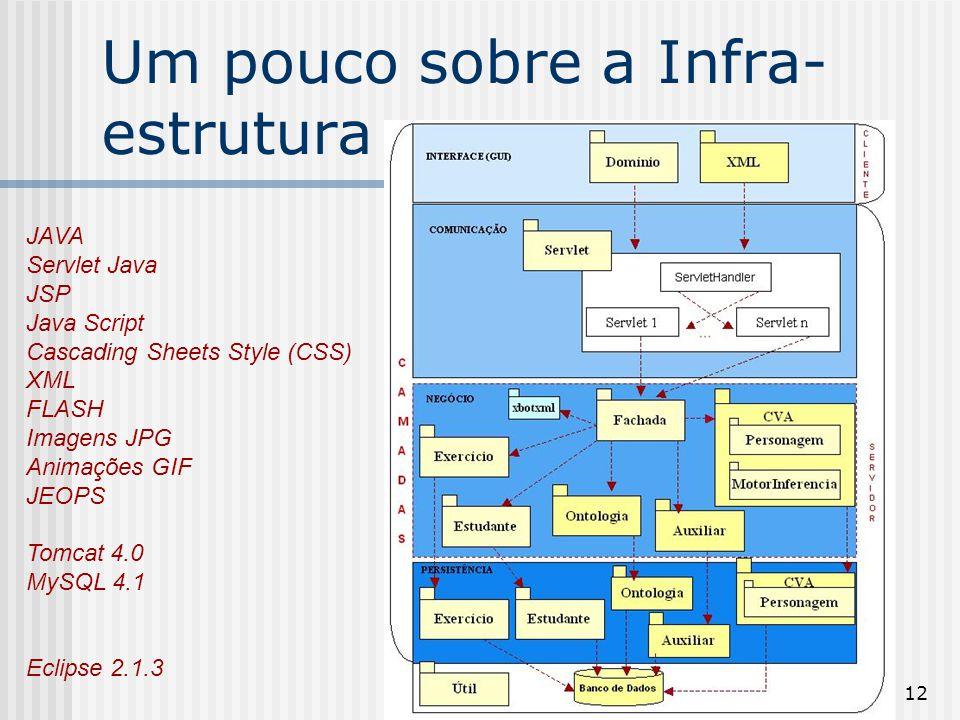 12 Um pouco sobre a Infra- estrutura JAVA Servlet Java JSP Java Script Cascading Sheets Style (CSS) XML FLASH Imagens JPG Animações GIF JEOPS Tomcat 4