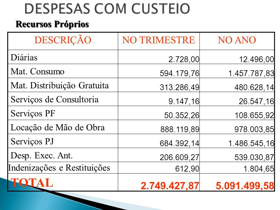 DESCRIÇÃONO TRIMESTRENO ANO Diárias 2.728,0012.496,00 Mat.