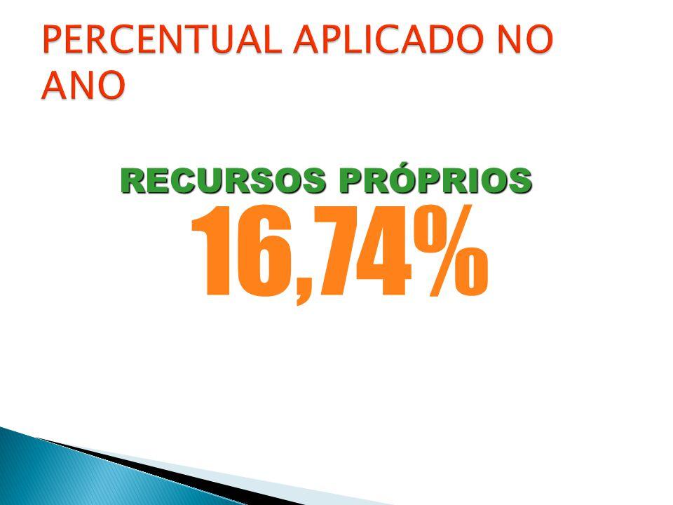 16,74% RECURSOS PRÓPRIOS