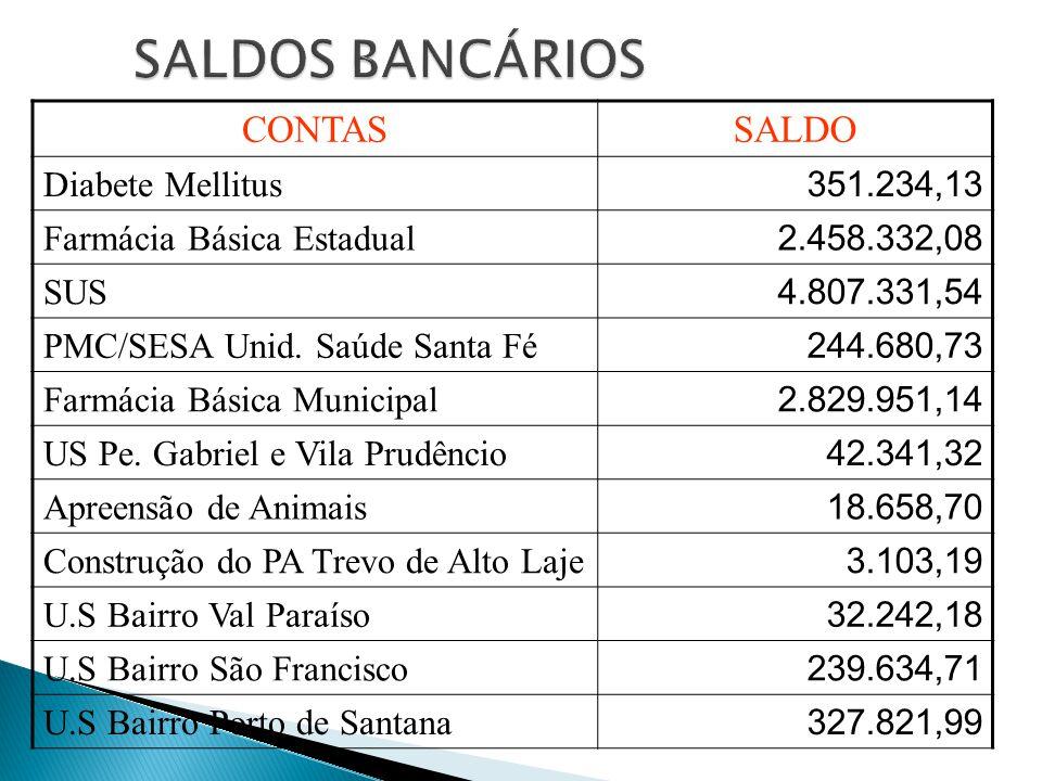 CONTASSALDO Diabete Mellitus 351.234,13 Farmácia Básica Estadual 2.458.332,08 SUS 4.807.331,54 PMC/SESA Unid.