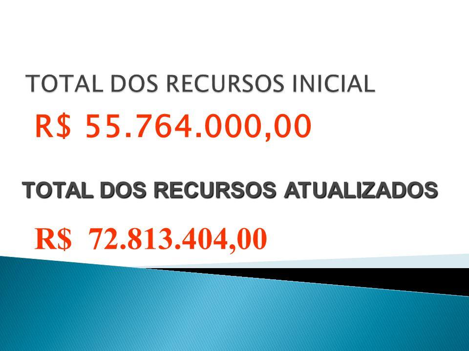  RECURSOS PRÓPRIOS INICIAL R$ 31.402.000,00 ATUALIZADADO R$ 44.502.916,00  RECURSOS DE TRANSFERÊNCIAS DO ESTADO E DA UNIÃO INICIAL R$ 15.320.000,00 ATUALIZADADO R$ 21.163.128,00  DEMAIS RECURSOS DO ESTADO INICIAL R$ 9.042.000,00 ATUALIZADADO R$ 7.147.360,00
