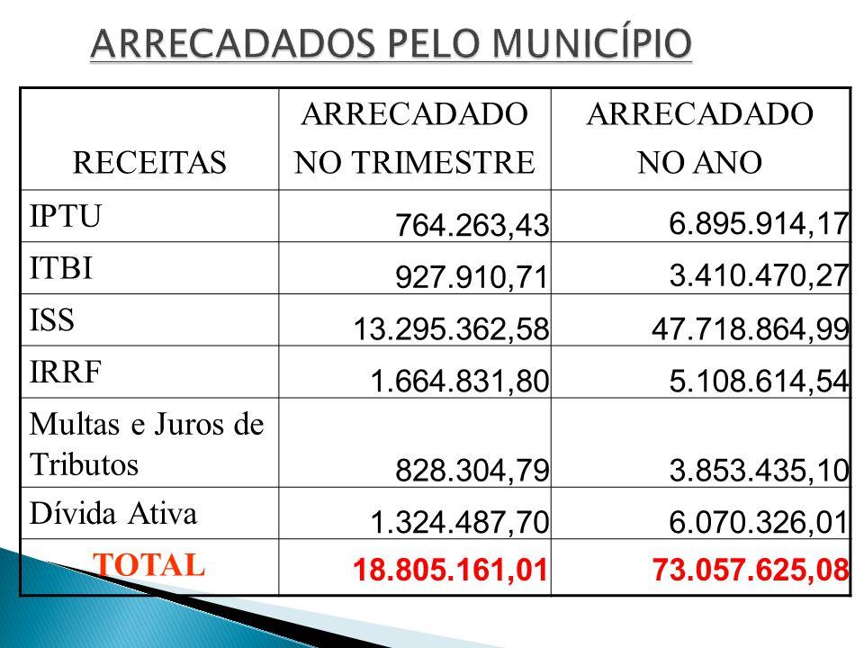 SALDOS BANCÁRIOS CONTASSALDO FNSAIDS/FNSPM 1.741,36 HANSENÍASE 10,03 MOVIMENTO FUNDO 19.051,03 PAB 288.219,05 CONV.